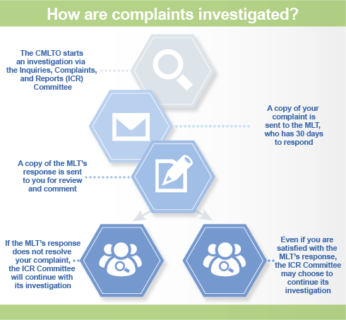 Flowchart detailing the process of a complaint investigation.