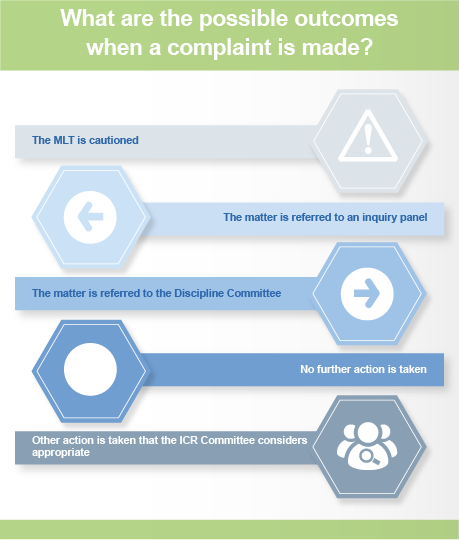 Flowchart detailing possible outcomes of a complaint